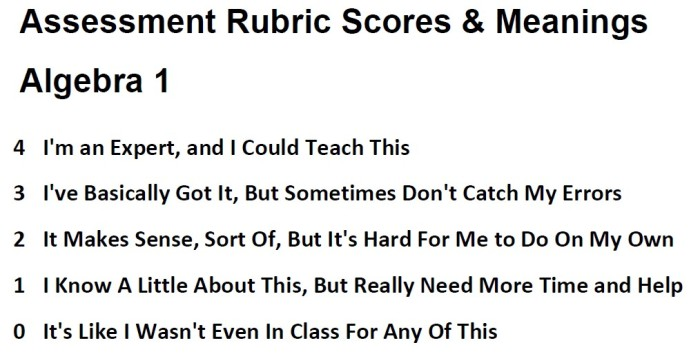 Algebra 1 Rubric Explanation